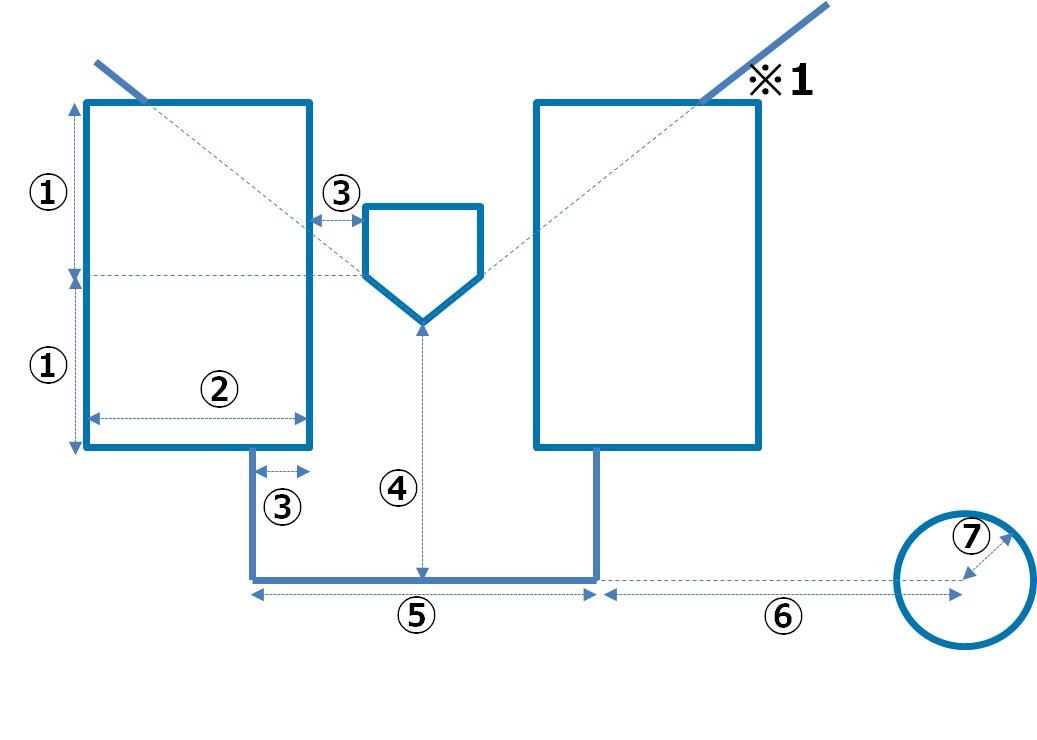 ベース サイズ ホーム 野球のホームベースが五角形の理由は?ほかは四角形なのに…